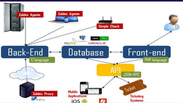 Monitorando o seu ambiente de Banco de Dados com o Zabbix